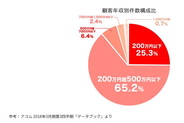 アコムの年収割合を表すグラフ
